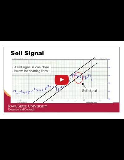 Technical Chart Signals