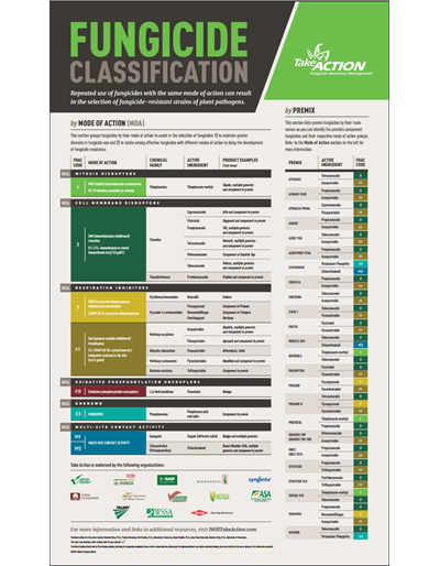 Fungicide Classification