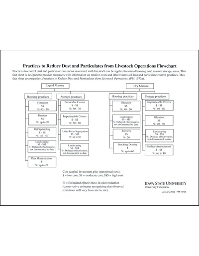 Practices to Reduce Dust and Particulates from Livestock Operations Flowchart